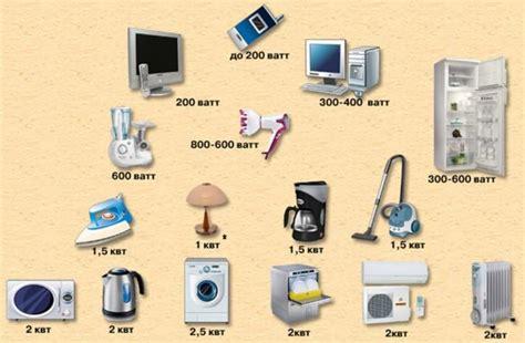 Потребляемая мощность электроприборами таблица