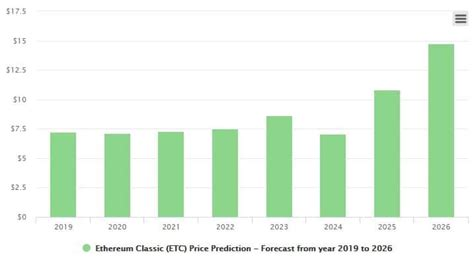Top List: The Best 5 Ethereum Classic Price Predictions 2020