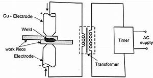 Resistance Welding Parameters And Working Principle