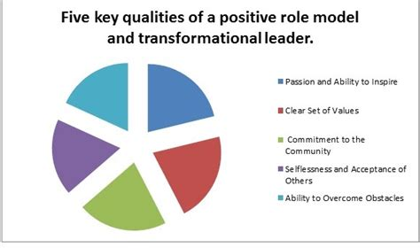 leadership role model quotes quotesgram