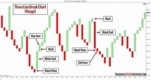 How To Understand Candlestick Chart 10 Types Of Price Charts For Trading Trading Setups Review