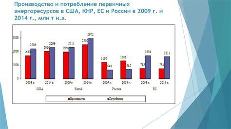 Динамика энергопотребления в России на фоне глобальных тенденций