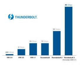 C Thunderbolt vs USB 3