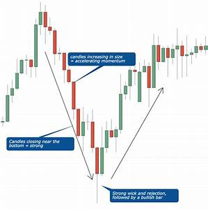 Candlesticks - Forget Candlestick Patterns - This is All ...