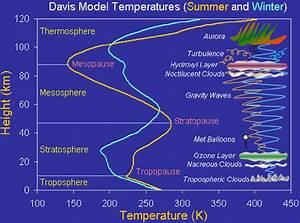 Middle Atmosphere Diagram  U2014 Australian Antarctic Division