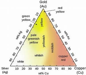 Colored Gold