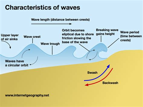 Waves Level Geography