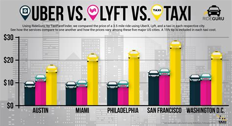 Which One? Uber Vs. Lyft Vs. Taxi (infographic