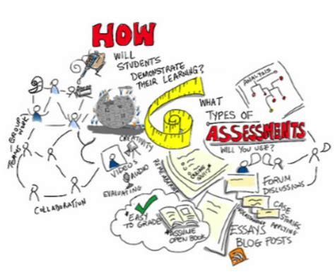 lesson  distance education assessments  copyright