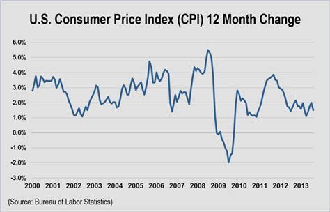 us bureau of labor statistics cpi nyiso rejects protests on voltage compensation rto insider