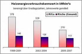 Schornsteinfeger Ueberprueft Jaehrlich Die Heizungsanlage by Abb 4 Heizenergieverbrauchskennwert
