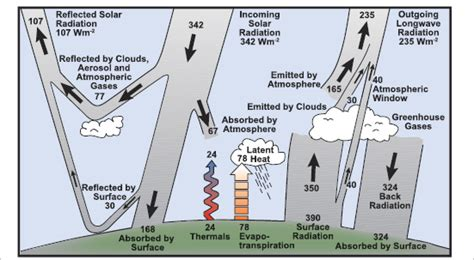 Ceiling Radiation Der Meaning by Faq 1 1 Ar4 Wgi Chapter 1 Historical Overview Of
