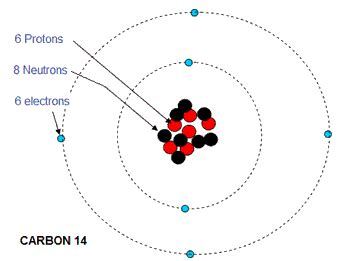 Number Of Protons And Neutrons In Carbon by Classification