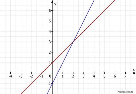 lineare funktionen schnittpunkte berechnen yx und