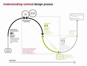 Understanding-centred design process | Mapping Complex ...
