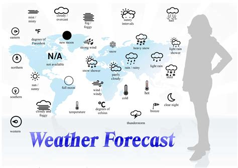weather vocabulary to learn to