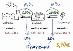 Vorsteuer Berechnen : vorsteuer oder umsatzsteuer kia kahawa ~ Themetempest.com Abrechnung