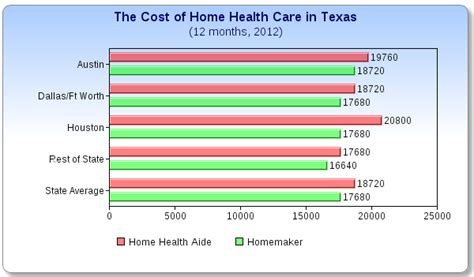 It's best known for its medicare plans and also offers individual and family. What does Home Health Care Cost in Texas?