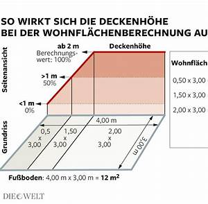 Quadratmeter Wohnung Berechnen : wohnfl che jede 2 wohnung kleiner als im mietvertrag ~ Watch28wear.com Haus und Dekorationen