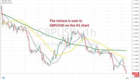 Tracking the live price of bitcoin, and value of bitcoin is crucial, as this virtual currency reacts to rises and falls in the market even quicker than gold and silver, so every second counts in trying to make the most of. Day Trading Bitcoin Cash Gbpusd Forex Live Chart