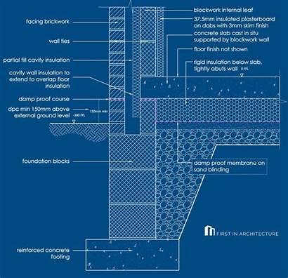 Foundation Concrete Slab Strip Ground Examples Floor