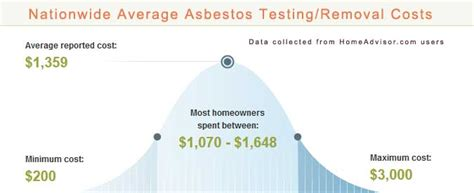 2018 Average Asbestos Testing And Removal Costs How To