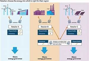 National Energy Guarantee  Emission Impossible  Neg Overview
