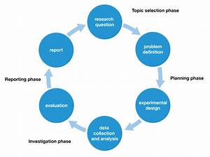 Scientific investigation process - Biology - VCE Advice ...