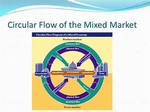 In The Circular Flow Diagram In The Markets For
