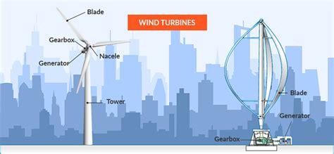 Solar Power Or Wind Power?