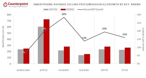 huawei surpasses apple to become the second largest smartphone brand counterpoint research