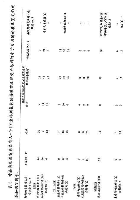 Patent Cn101318016b Multivalent Human Bovine Rotavirus