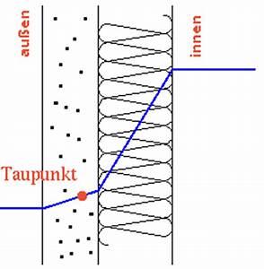 Taupunkt Wand Berechnen : luftfeuchte dachdeckerwiki ~ Themetempest.com Abrechnung