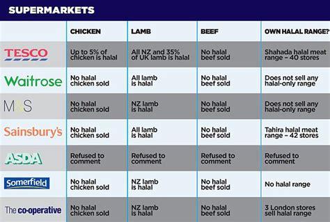 top supermarkets secretly sell halal sainsburys tesco