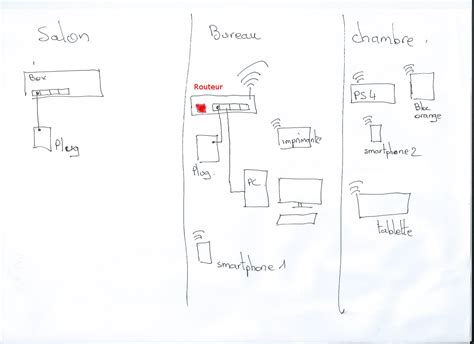 connecter un pc de bureau en wifi routeur plus puissant en wifi que livebox play pou