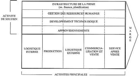 le diagnostic interne analyse des ressources de l entreprise surfeco21 bts droit
