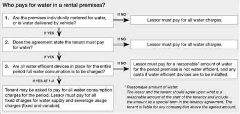 Water Efficiency Certificate Template Compliance Around Water Charges Coronis