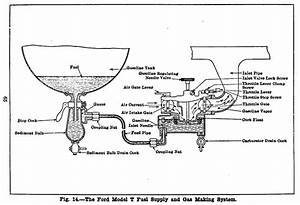 Henry Ford U0026 39 S Genius Model T Engine