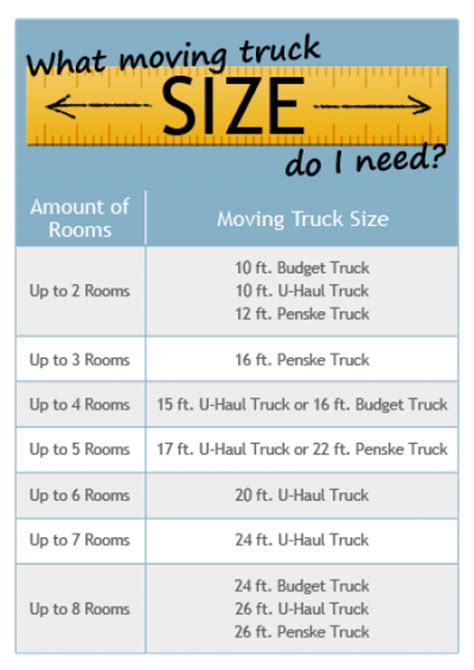 Right Size Trucks For 825 Deck by What Moving Truck Size Do I Need U Pack