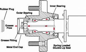 are these buddy bearings do i need grease page 1 With single axle trailer ke wiring diagram