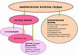 Хроническая ишемическая болезнь сердца с артериальная гипертония