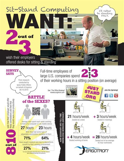 benefits of sit stand desk 2 out of 3 workers want the option to sit or stand