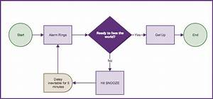 Understanding Flowchart Symbols