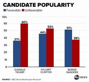 New ABC / Washington Post poll for 2016 General Election ...