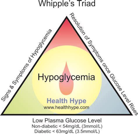 blood sugar blood sugar  glucose tolerance test