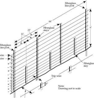 A Diagram To Wire A Electric Fence For by Electric Fence Distance Between T Posts Electric Fence