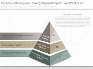 Innovative Key Account Management Strategy Pyramid Diagram