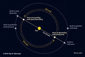 Transits of Venus Explained - Sky & Telescope