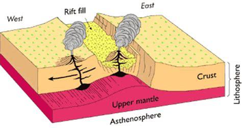 Rift Diagram by Taos Geologic Setting