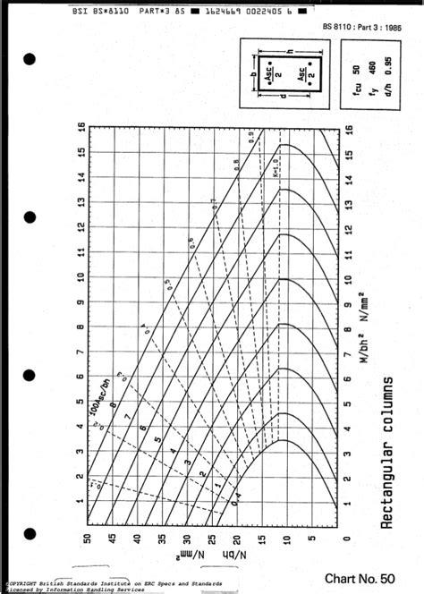 BS 8110, PART-3, 1985